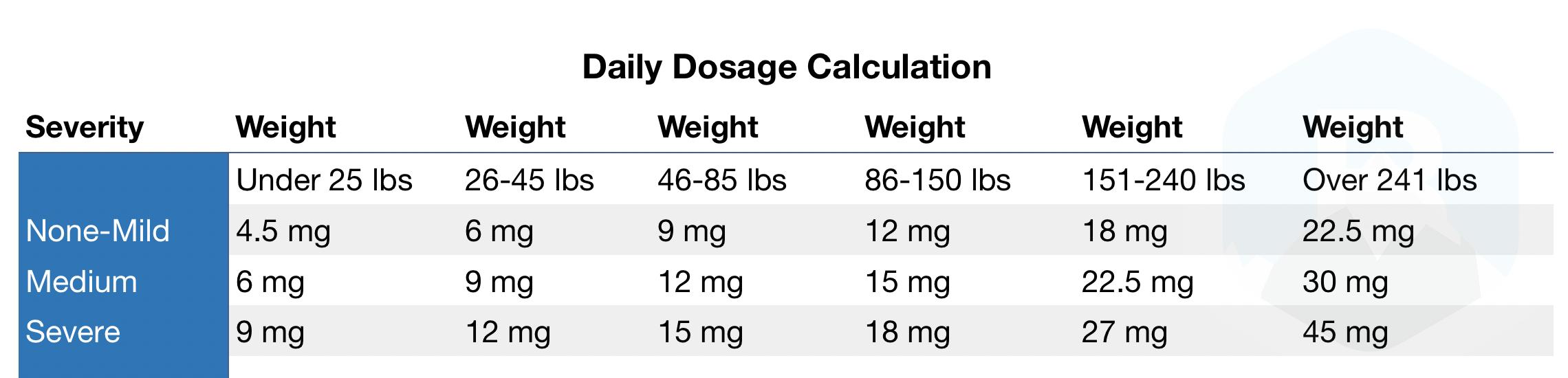 CBD Dosage UK